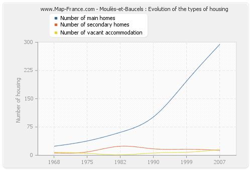 Moulès-et-Baucels : Evolution of the types of housing