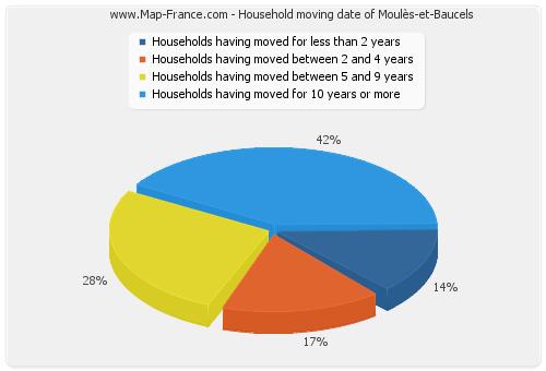 Household moving date of Moulès-et-Baucels