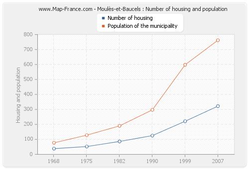 Moulès-et-Baucels : Number of housing and population