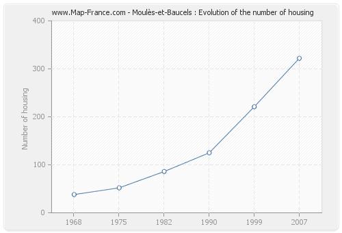 Moulès-et-Baucels : Evolution of the number of housing