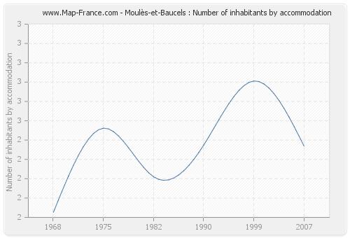 Moulès-et-Baucels : Number of inhabitants by accommodation
