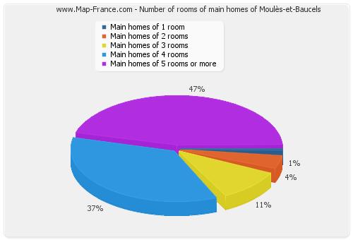 Number of rooms of main homes of Moulès-et-Baucels