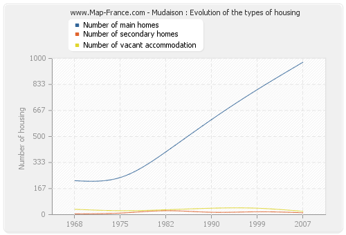 Mudaison : Evolution of the types of housing