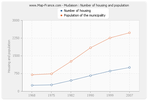 Mudaison : Number of housing and population