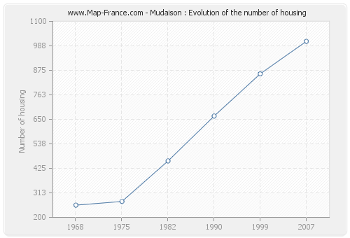 Mudaison : Evolution of the number of housing