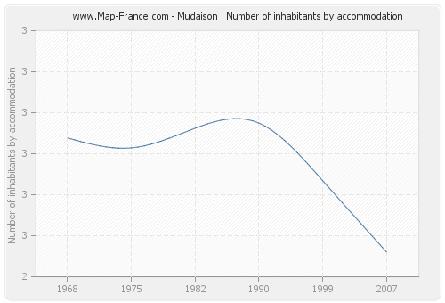 Mudaison : Number of inhabitants by accommodation