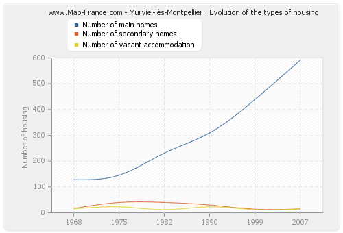 Murviel-lès-Montpellier : Evolution of the types of housing