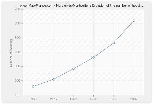 Murviel-lès-Montpellier : Evolution of the number of housing