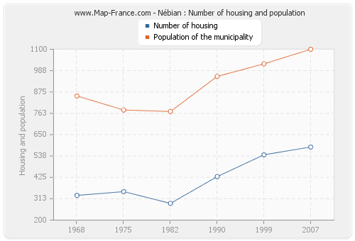 Nébian : Number of housing and population