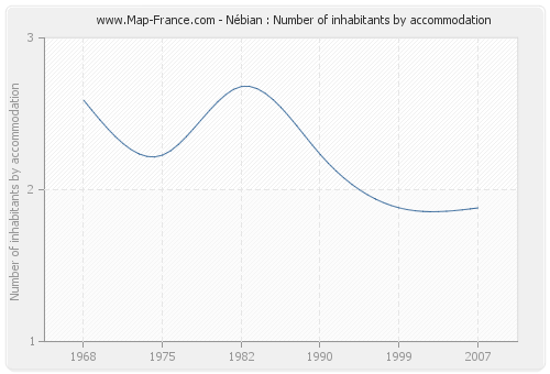 Nébian : Number of inhabitants by accommodation