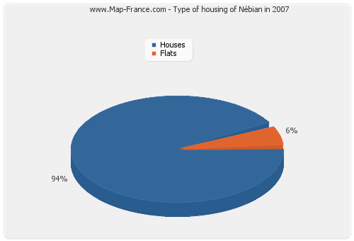 Type of housing of Nébian in 2007