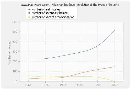 Nézignan-l'Évêque : Evolution of the types of housing