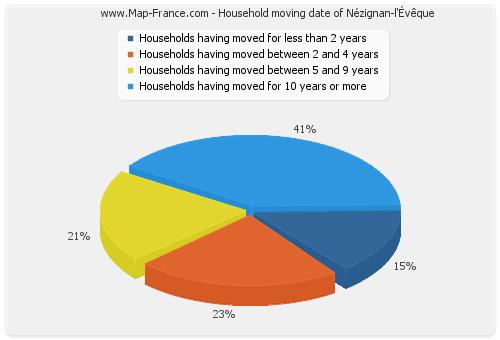 Household moving date of Nézignan-l'Évêque