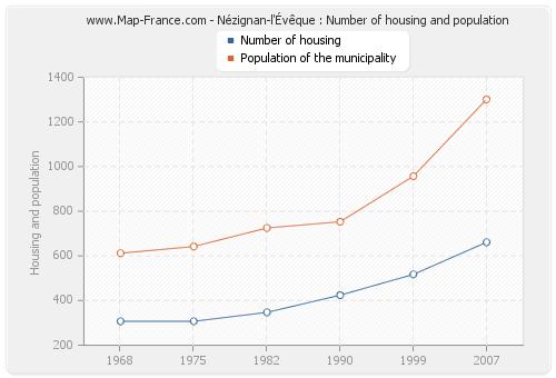 Nézignan-l'Évêque : Number of housing and population