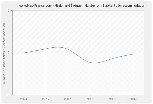Nézignan-l'Évêque : Number of inhabitants by accommodation