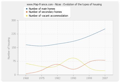 Nizas : Evolution of the types of housing