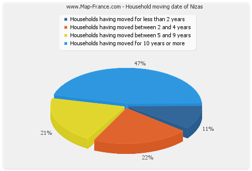 Household moving date of Nizas