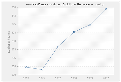 Nizas : Evolution of the number of housing
