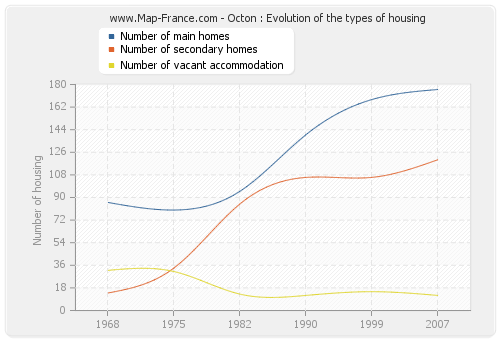 Octon : Evolution of the types of housing