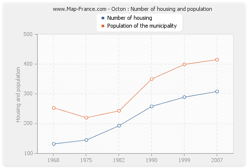 Octon : Number of housing and population