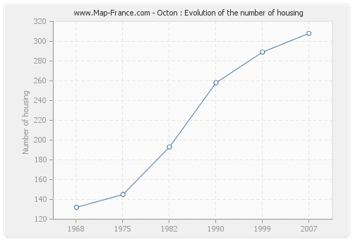 Octon : Evolution of the number of housing