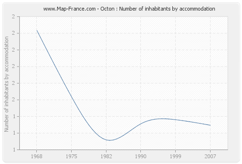 Octon : Number of inhabitants by accommodation
