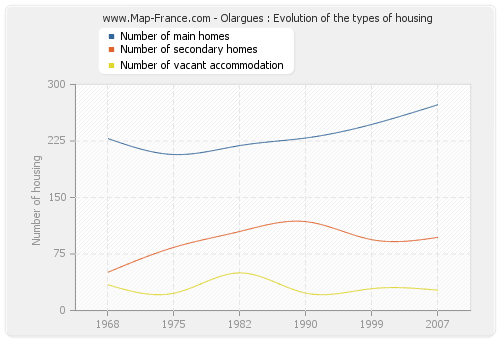 Olargues : Evolution of the types of housing