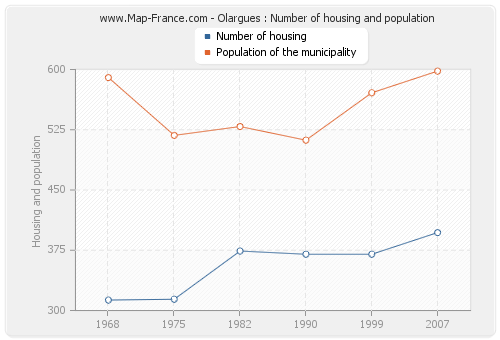 Olargues : Number of housing and population