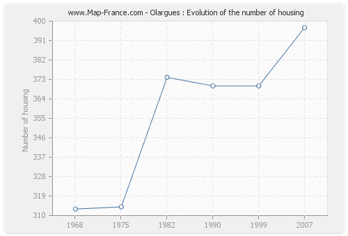 Olargues : Evolution of the number of housing