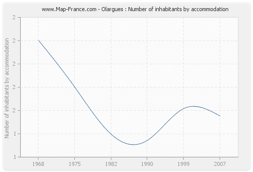 Olargues : Number of inhabitants by accommodation