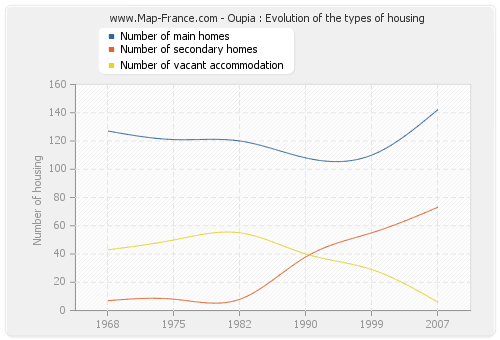 Oupia : Evolution of the types of housing