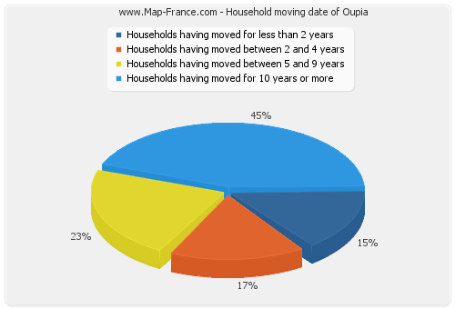 Household moving date of Oupia