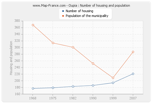 Oupia : Number of housing and population