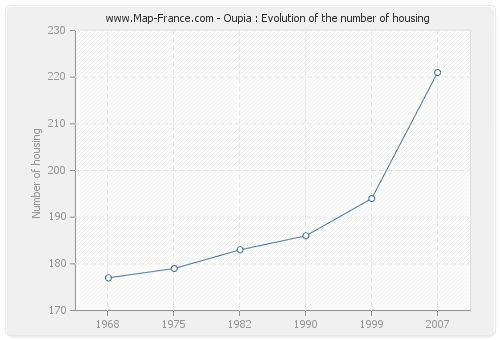 Oupia : Evolution of the number of housing