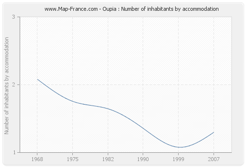 Oupia : Number of inhabitants by accommodation