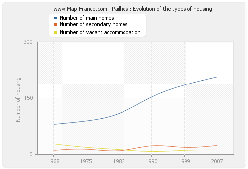 Pailhès : Evolution of the types of housing