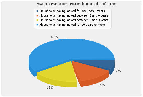 Household moving date of Pailhès