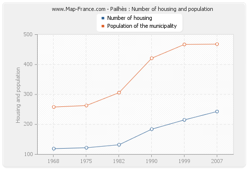 Pailhès : Number of housing and population