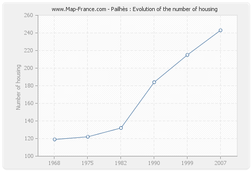 Pailhès : Evolution of the number of housing