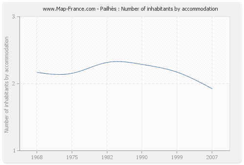 Pailhès : Number of inhabitants by accommodation