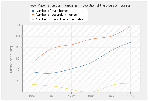 Pardailhan : Evolution of the types of housing