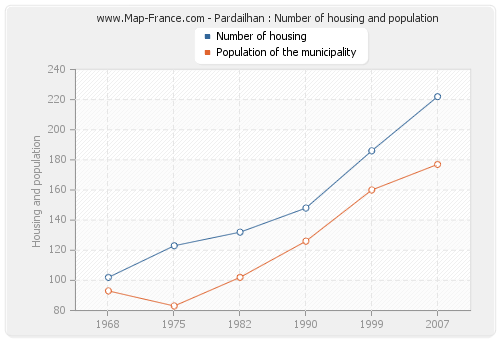 Pardailhan : Number of housing and population