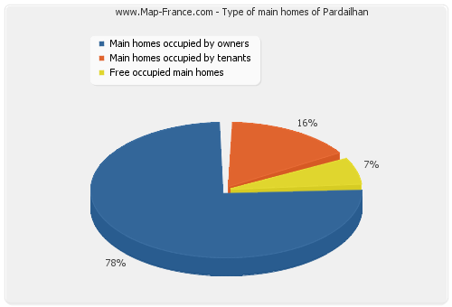 Type of main homes of Pardailhan