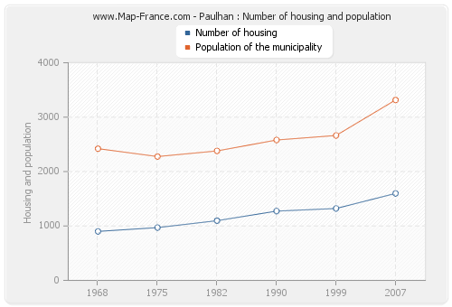 Paulhan : Number of housing and population