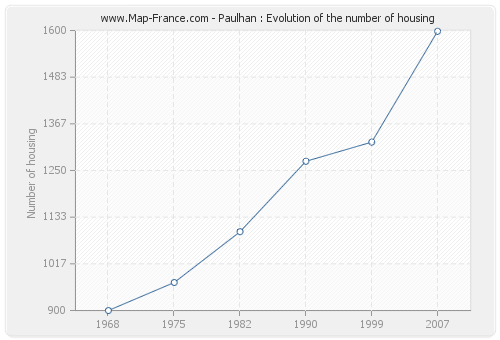 Paulhan : Evolution of the number of housing