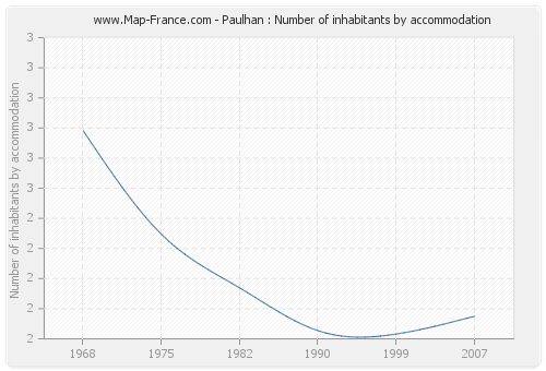 Paulhan : Number of inhabitants by accommodation