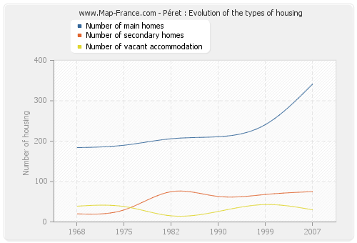 Péret : Evolution of the types of housing