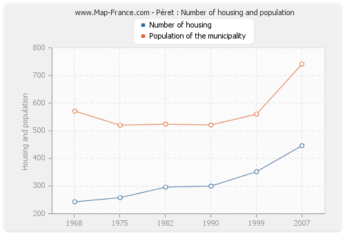 Péret : Number of housing and population