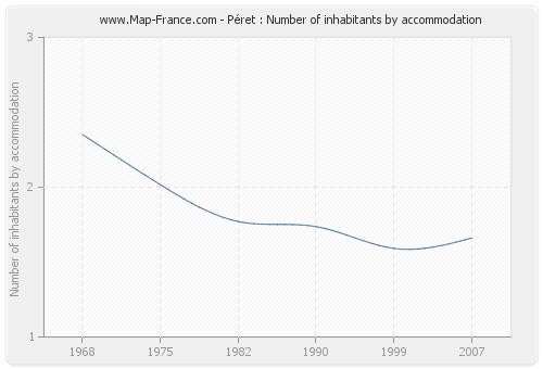 Péret : Number of inhabitants by accommodation