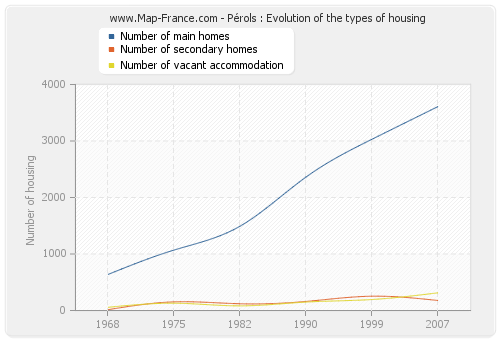 Pérols : Evolution of the types of housing